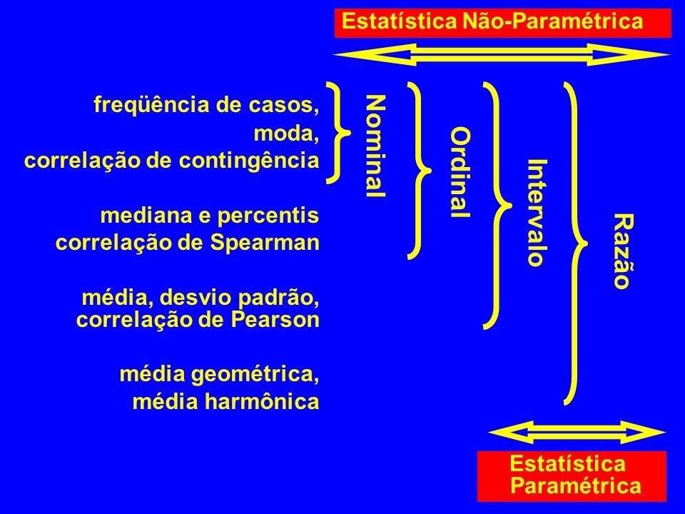 freqüência de casos, Nominal Ordinal Intervalo Razão