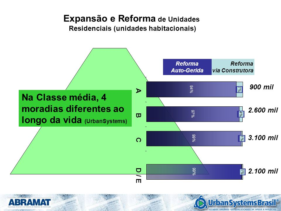 Expansão e Reforma de Unidades Residenciais (unidades habitacionais)