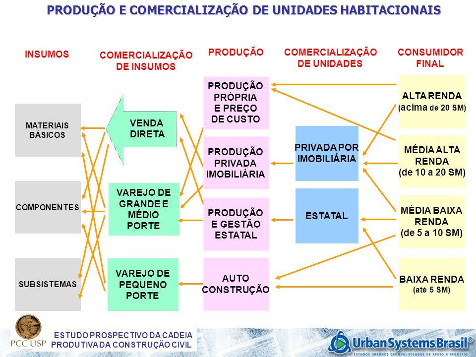 PRODUÇÃO E COMERCIALIZAÇÃO DE UNIDADES HABITACIONAIS