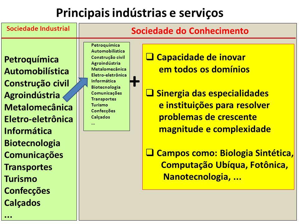 + Principais indústrias e serviços Sociedade do Conhecimento