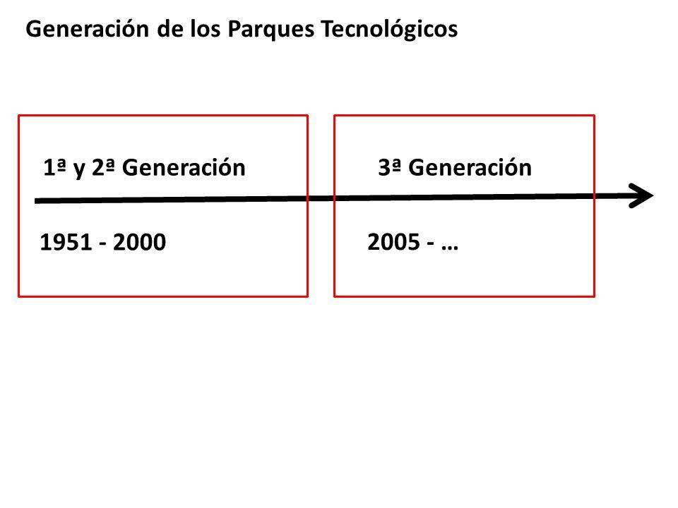 Generación de los Parques Tecnológicos