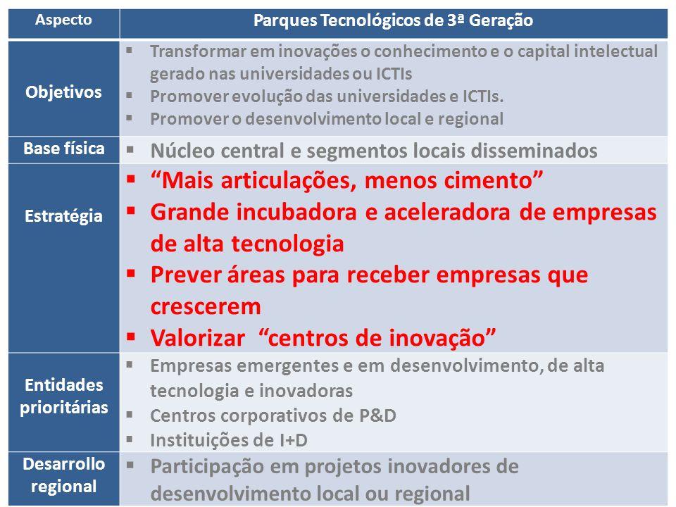 Parques Tecnológicos de 3ª Geração Entidades prioritárias