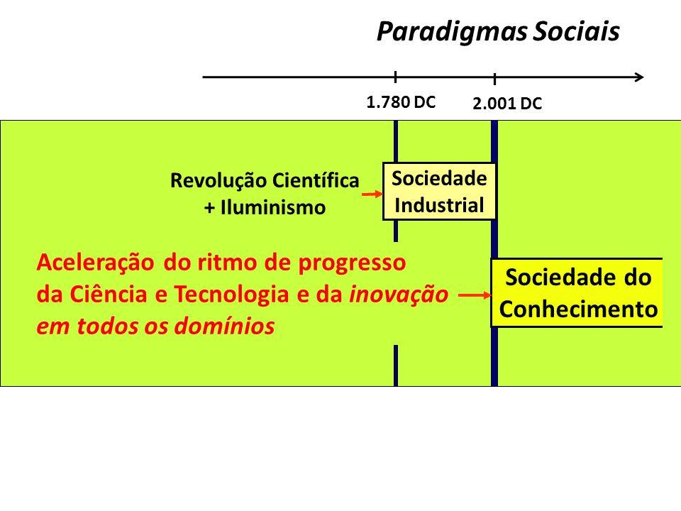 Paradigmas Sociais Aceleração do ritmo de progresso