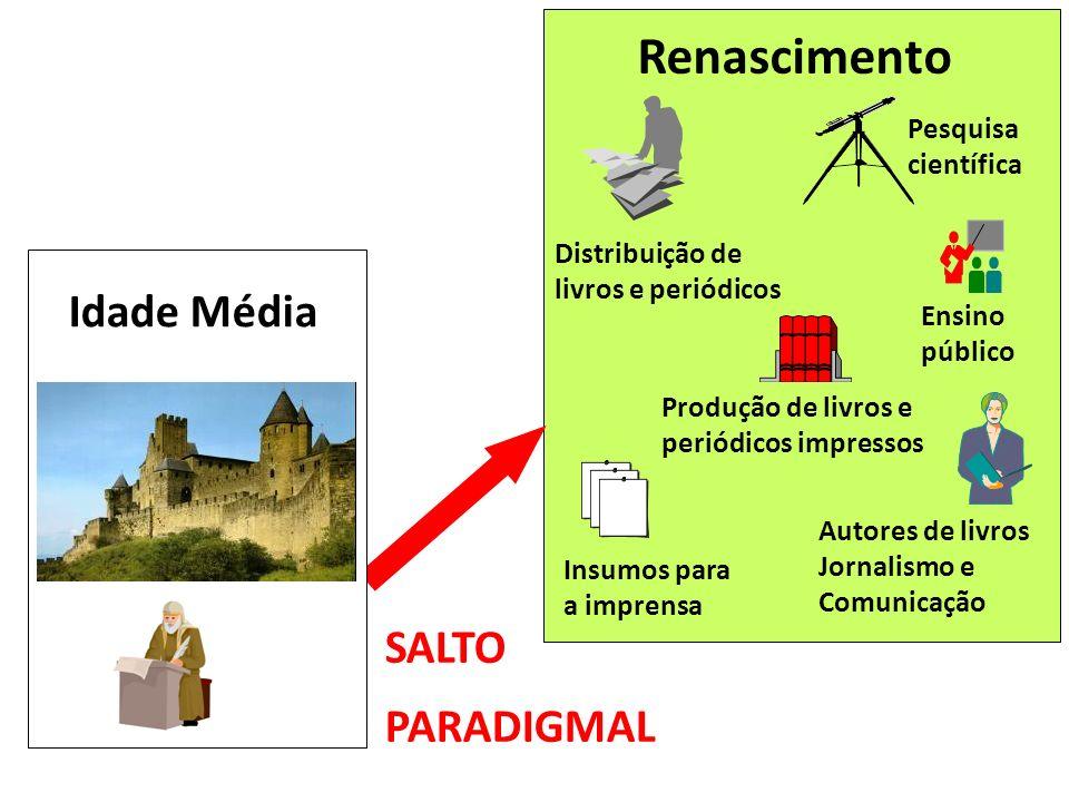 Renascimento Idade Média SALTO PARADIGMAL Pesquisa científica