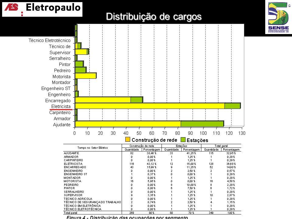 Distribuição de cargos