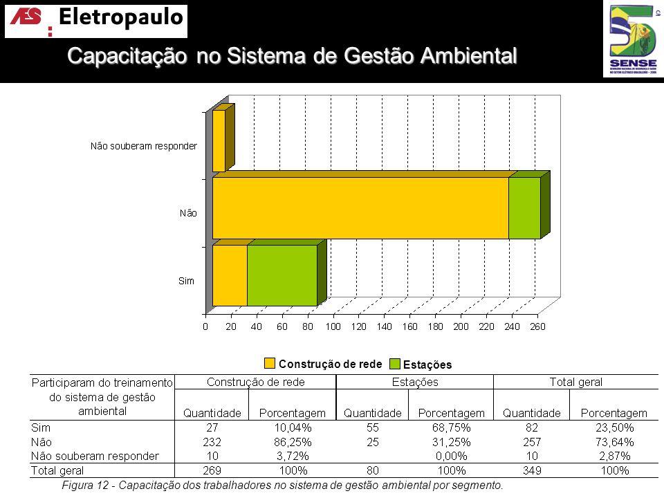 Capacitação no Sistema de Gestão Ambiental