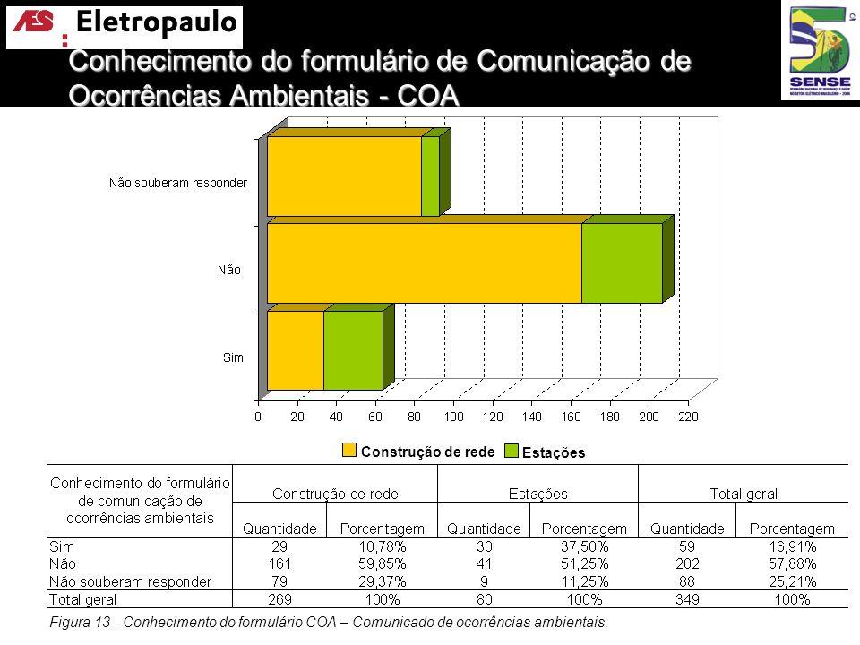 Conhecimento do formulário de Comunicação de Ocorrências Ambientais - COA