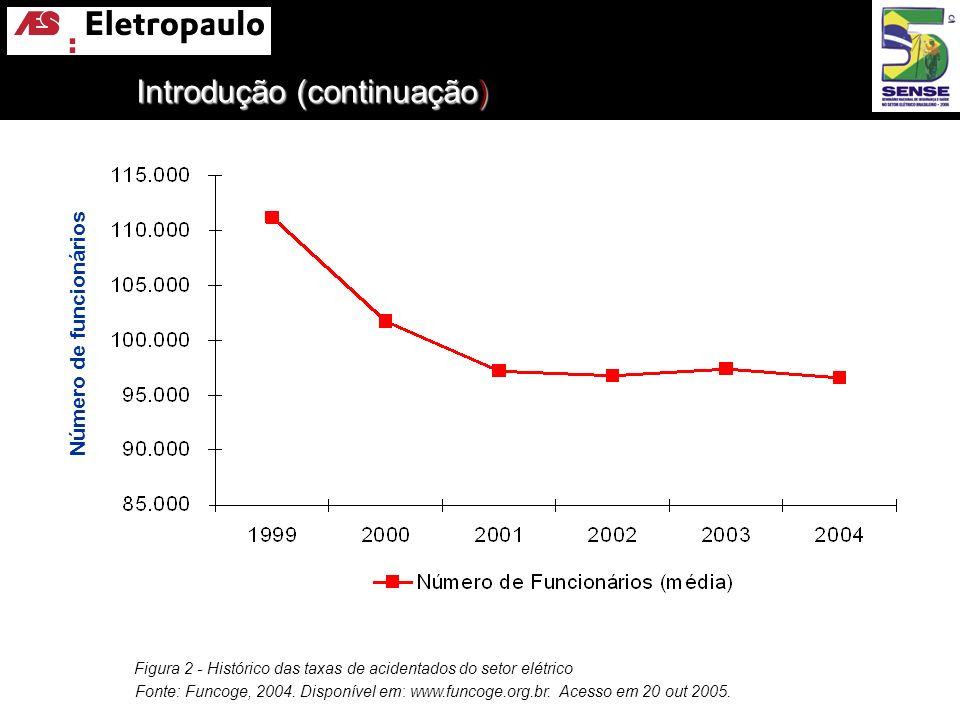 Figura 2 - Histórico das taxas de acidentados do setor elétrico