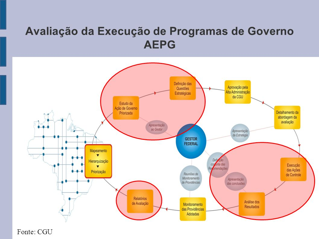 Avaliação da Execução de Programas de Governo AEPG