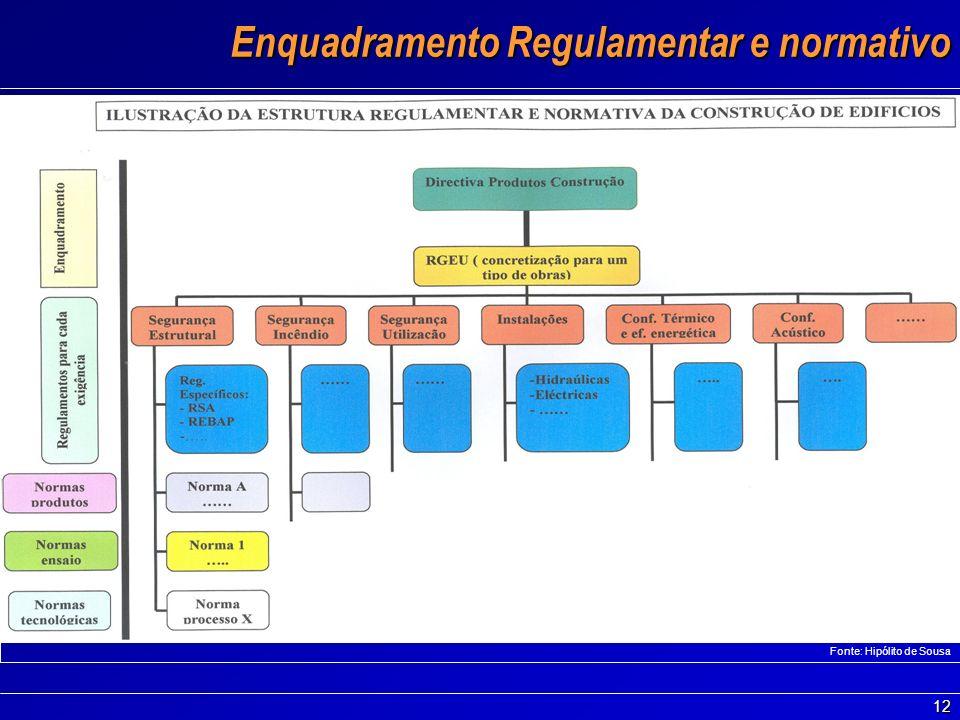 Enquadramento Regulamentar e normativo