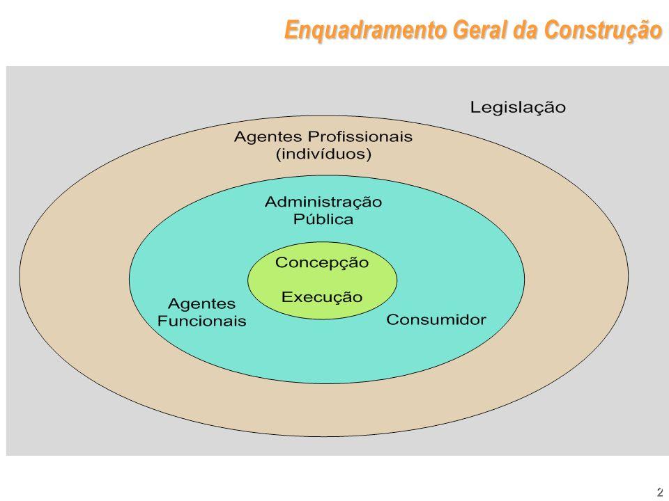 Enquadramento Geral da Construção