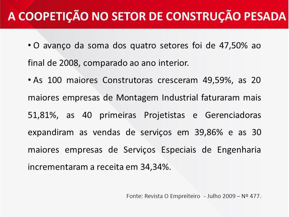 A COOPETIÇÃO NO SETOR DE CONSTRUÇÃO PESADA