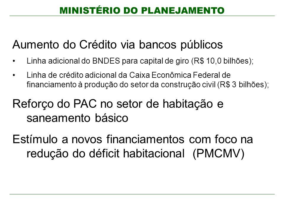 Aumento do Crédito via bancos públicos