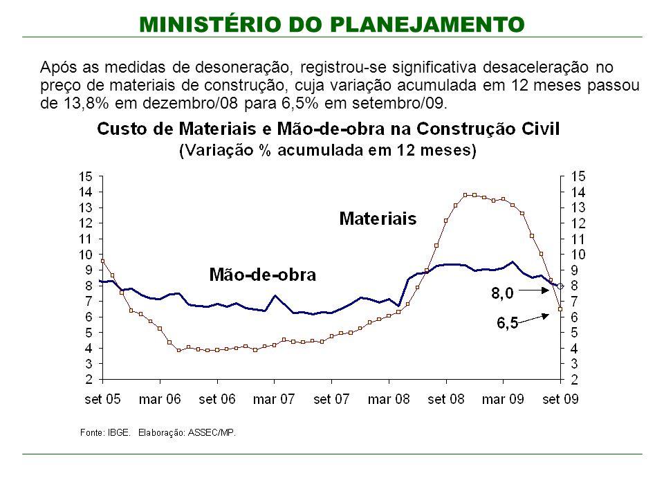 Após as medidas de desoneração, registrou-se significativa desaceleração no preço de materiais de construção, cuja variação acumulada em 12 meses passou de 13,8% em dezembro/08 para 6,5% em setembro/09.