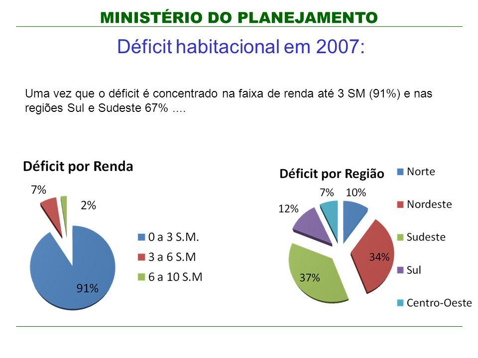Déficit habitacional em 2007:
