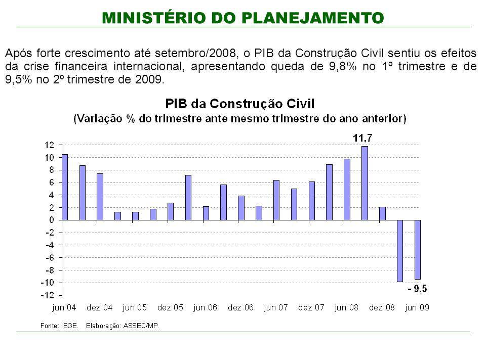 Após forte crescimento até setembro/2008, o PIB da Construção Civil sentiu os efeitos da crise financeira internacional, apresentando queda de 9,8% no 1º trimestre e de 9,5% no 2º trimestre de 2009.