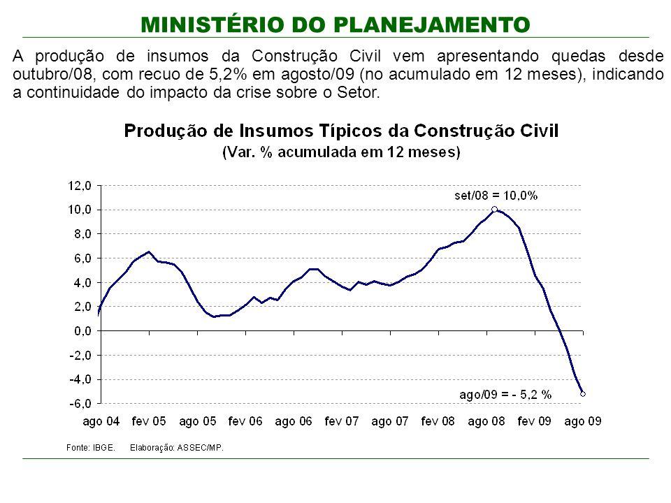 A produção de insumos da Construção Civil vem apresentando quedas desde outubro/08, com recuo de 5,2% em agosto/09 (no acumulado em 12 meses), indicando a continuidade do impacto da crise sobre o Setor.