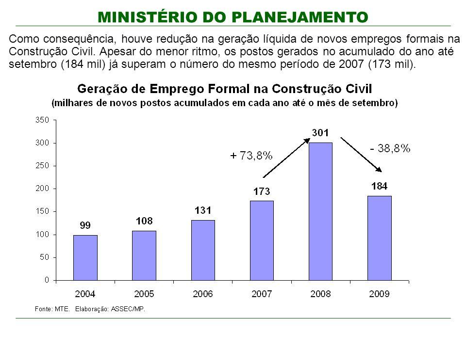 Como consequência, houve redução na geração líquida de novos empregos formais na Construção Civil. Apesar do menor ritmo, os postos gerados no acumulado do ano até setembro (184 mil) já superam o número do mesmo período de 2007 (173 mil).