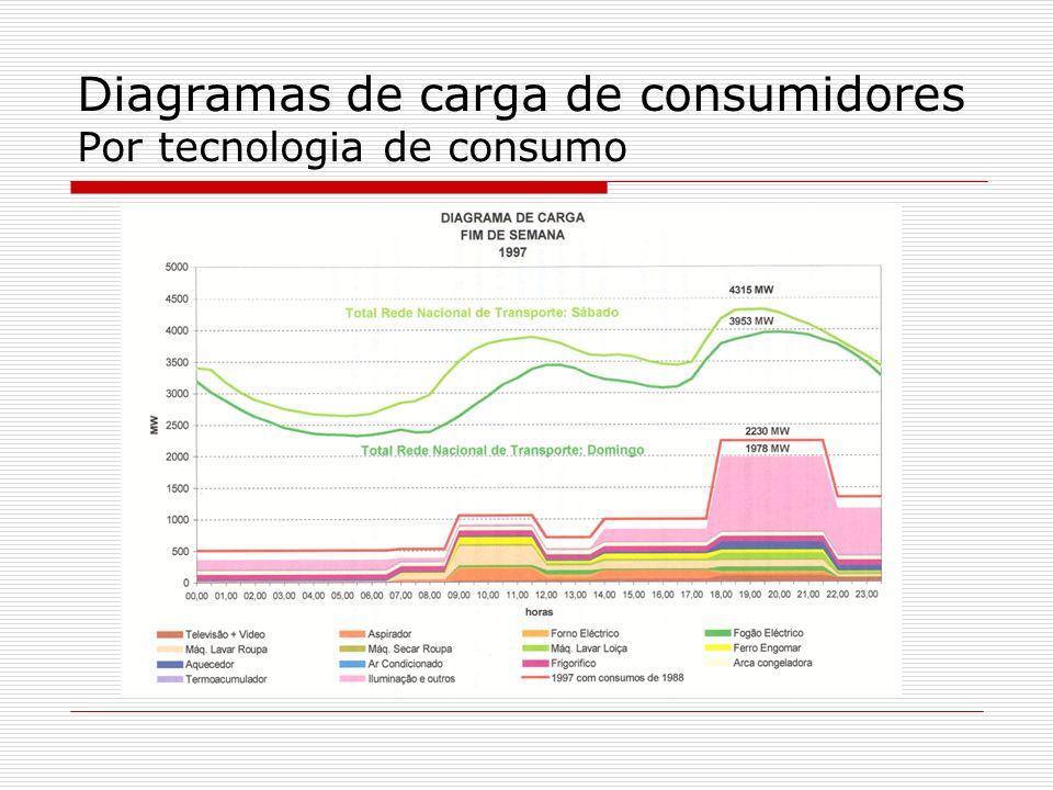 Diagramas de carga de consumidores Por tecnologia de consumo