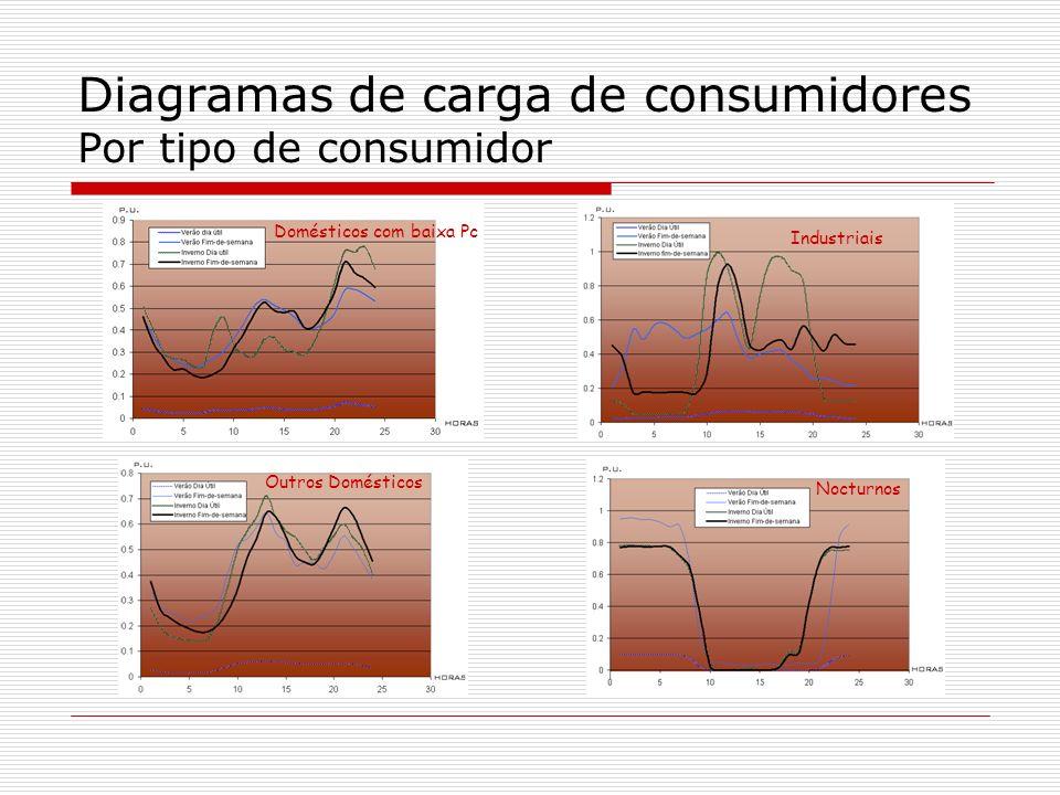 Diagramas de carga de consumidores Por tipo de consumidor