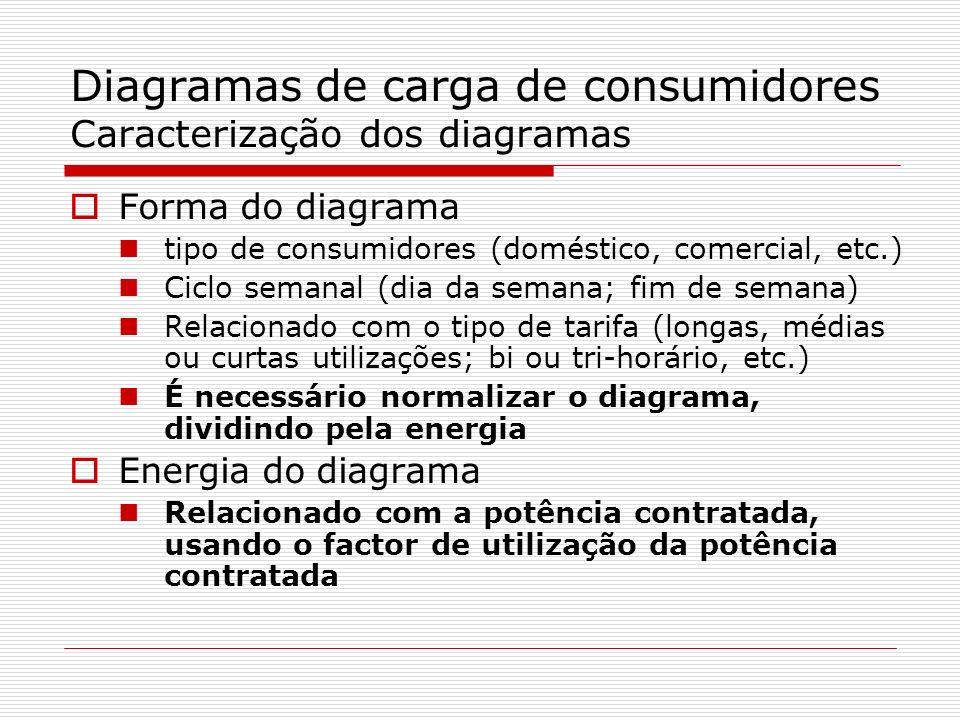 Diagramas de carga de consumidores Caracterização dos diagramas