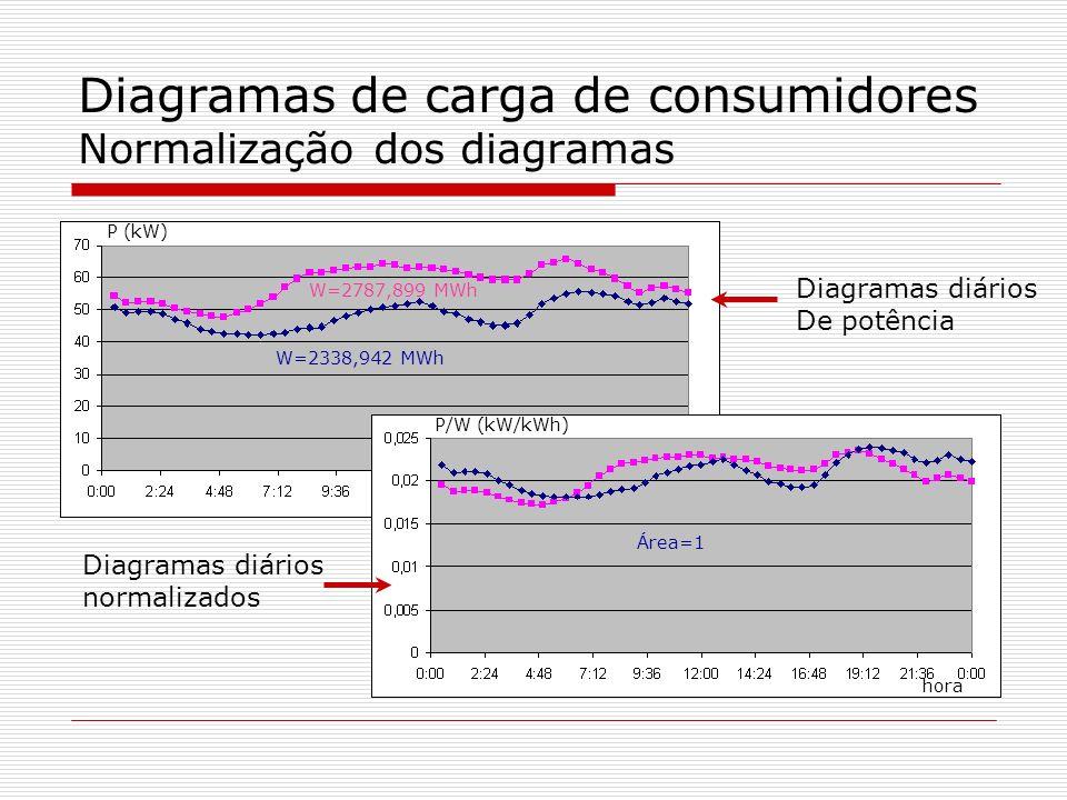 Diagramas de carga de consumidores Normalização dos diagramas