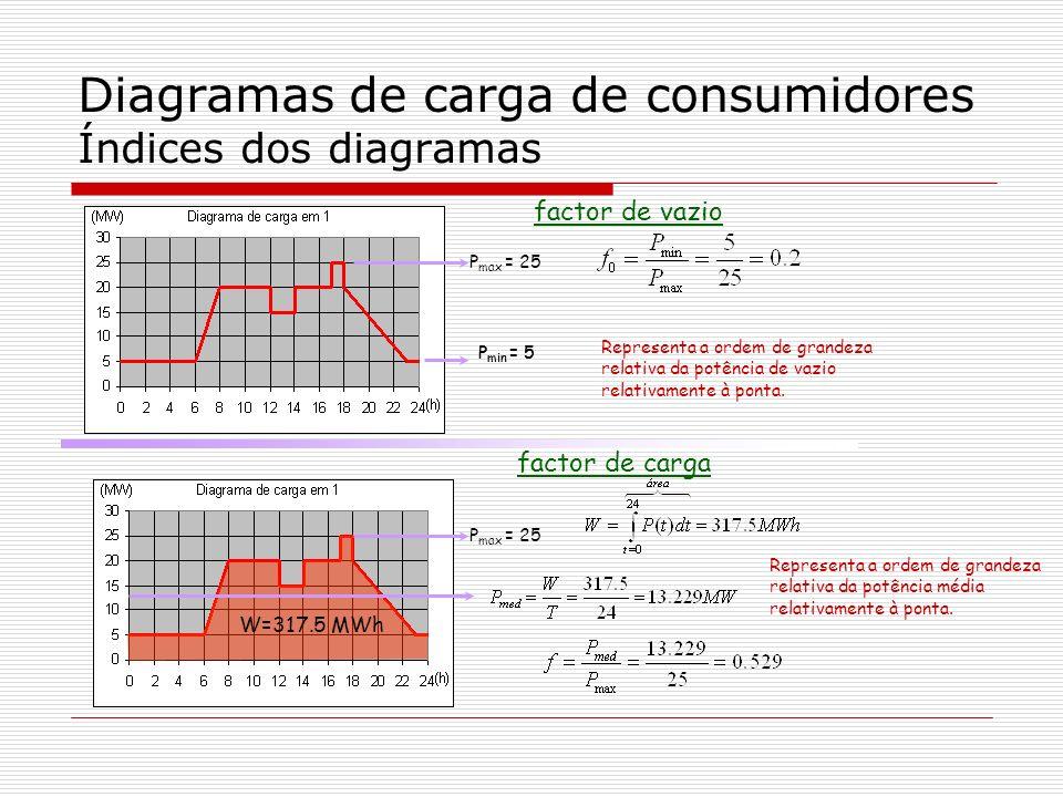 Diagramas de carga de consumidores Índices dos diagramas
