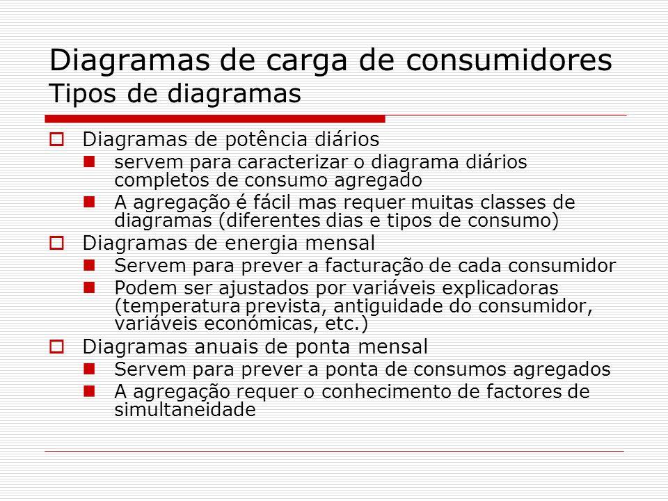 Diagramas de carga de consumidores Tipos de diagramas