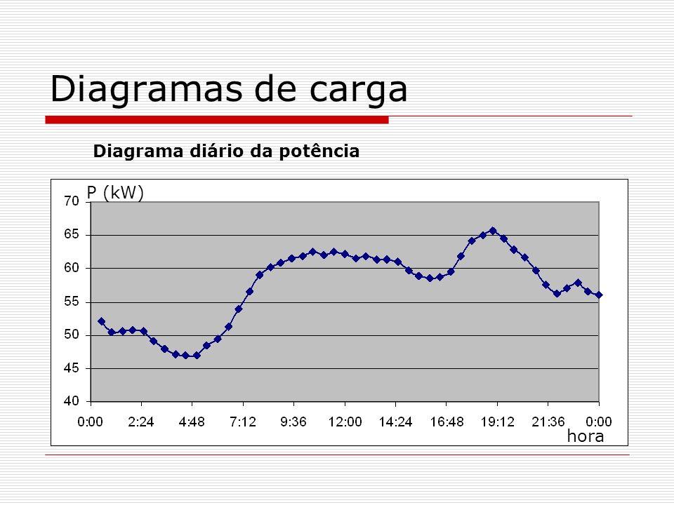Diagramas de carga Diagrama diário da potência P (kW) hora