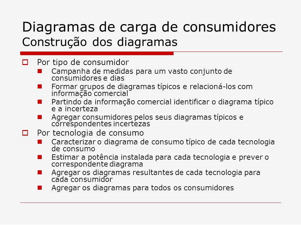 Diagramas de carga de consumidores Construção dos diagramas