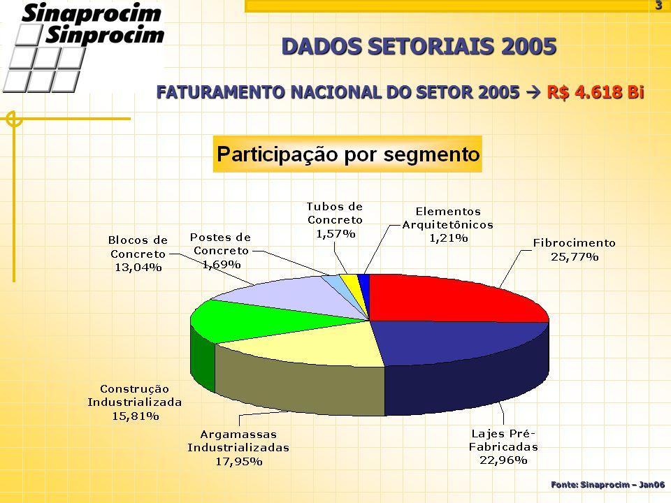 DADOS SETORIAIS 2005 FATURAMENTO NACIONAL DO SETOR 2005  R$ 4.618 Bi