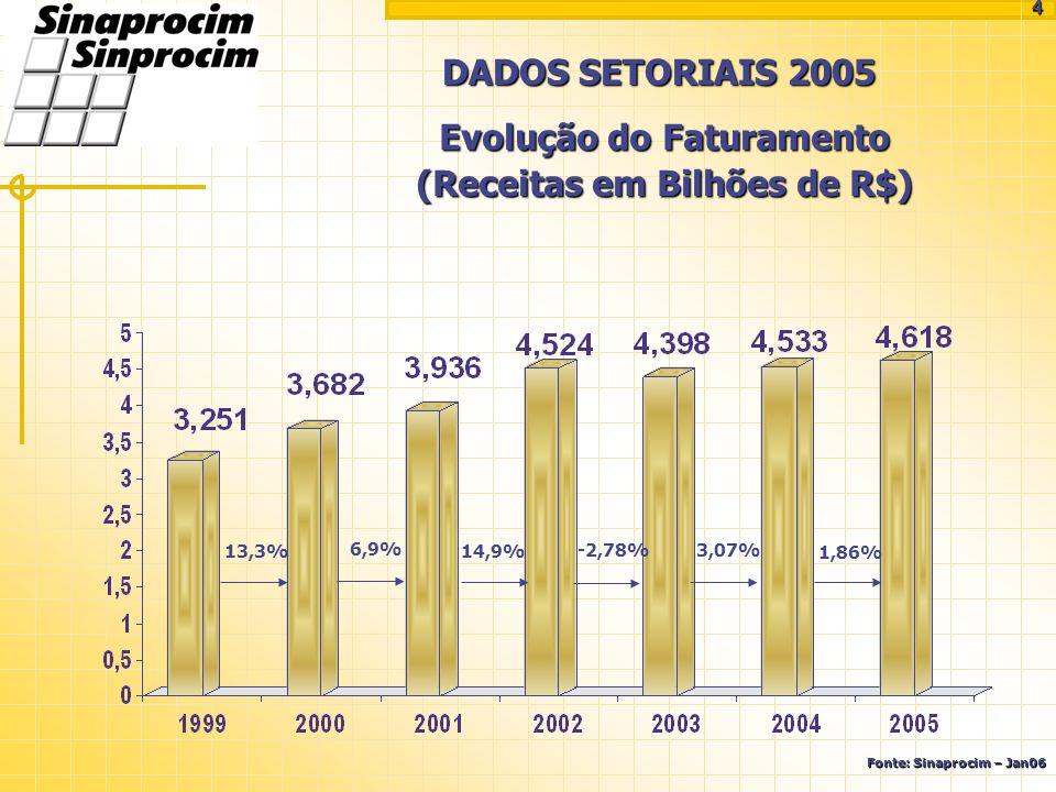 Evolução do Faturamento (Receitas em Bilhões de R$)