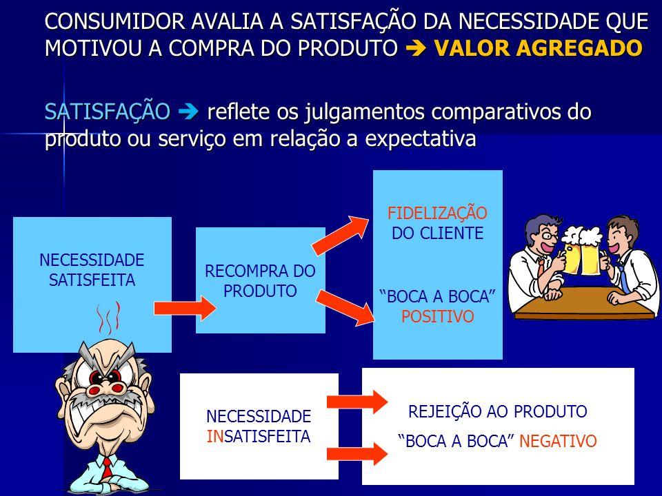 CONSUMIDOR AVALIA A SATISFAÇÃO DA NECESSIDADE QUE MOTIVOU A COMPRA DO PRODUTO  VALOR AGREGADO