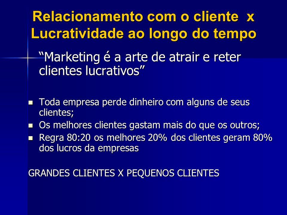 Relacionamento com o cliente x Lucratividade ao longo do tempo