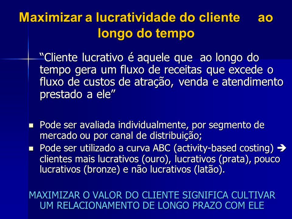 Maximizar a lucratividade do cliente ao longo do tempo