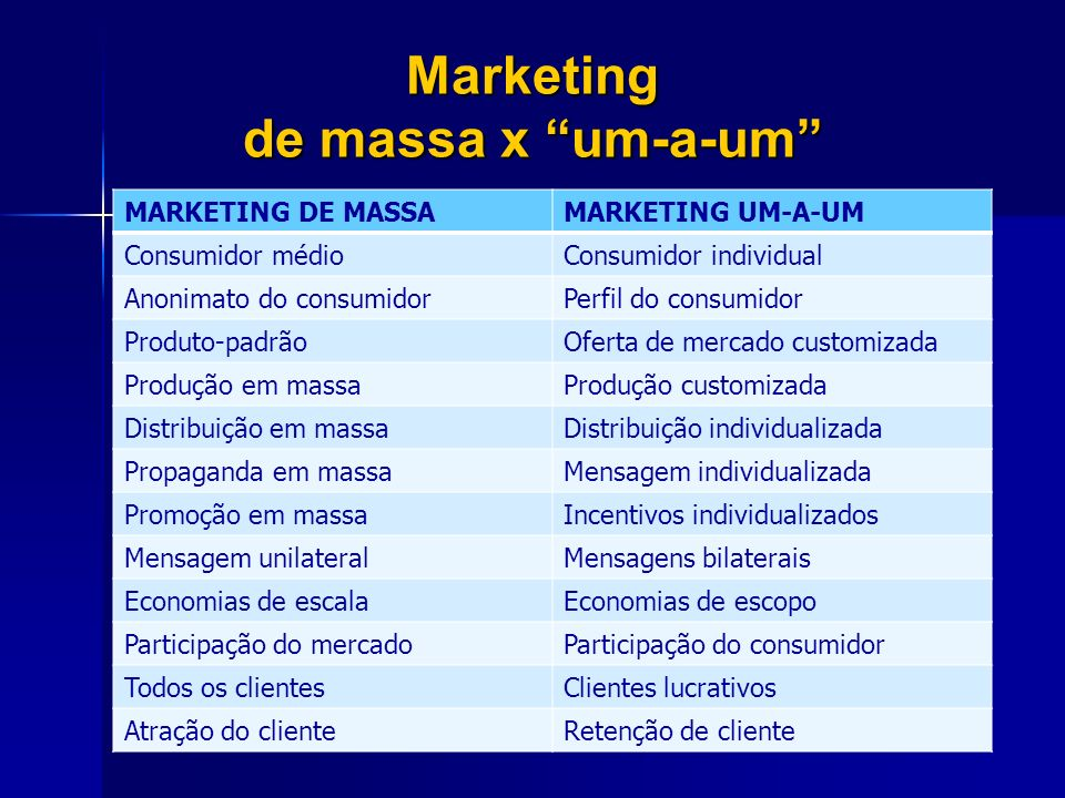 Marketing de massa x um-a-um