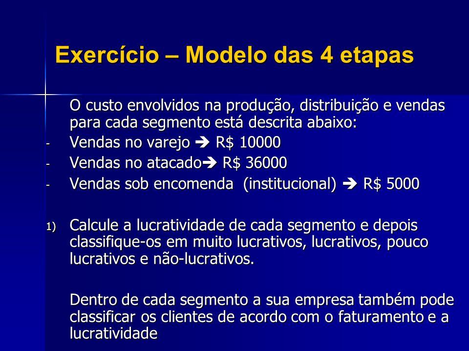Exercício – Modelo das 4 etapas