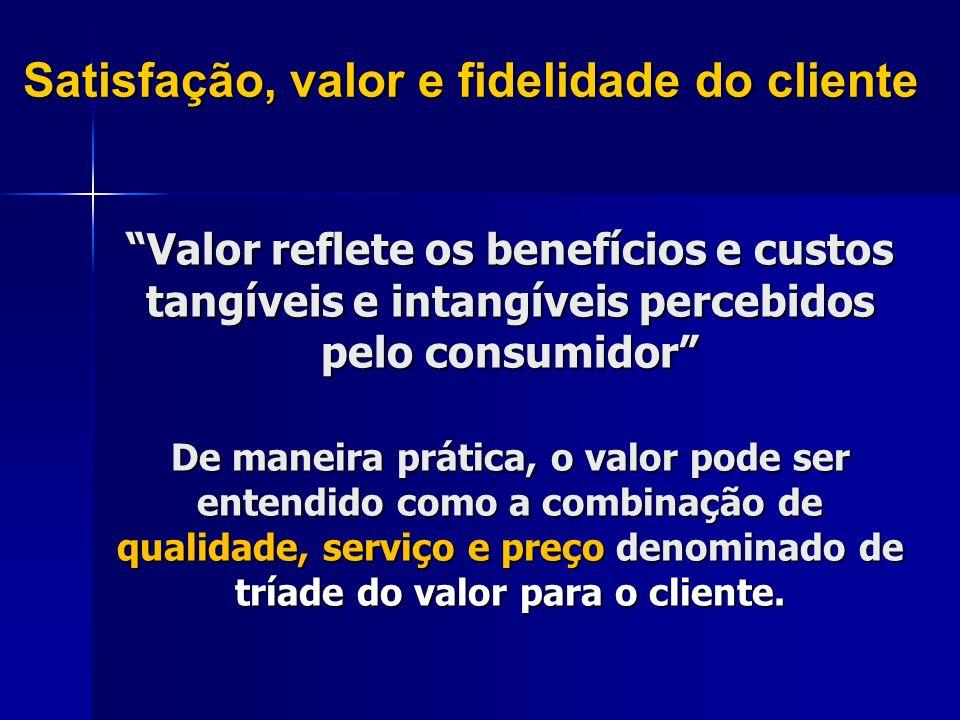 Satisfação, valor e fidelidade do cliente