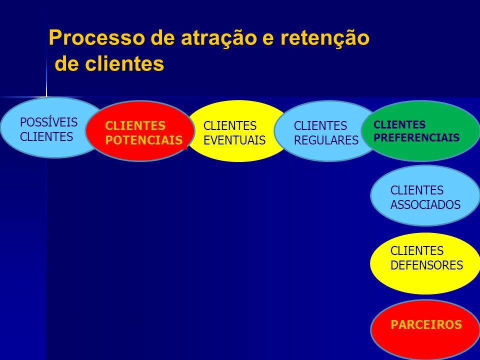 Processo de atração e retenção de clientes