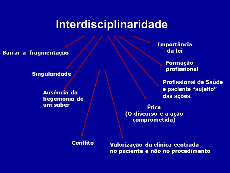 Interdisciplinaridade (O discurso e a ação comprometida)