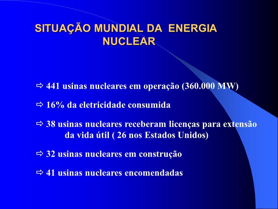 SITUAÇÃO MUNDIAL DA ENERGIA