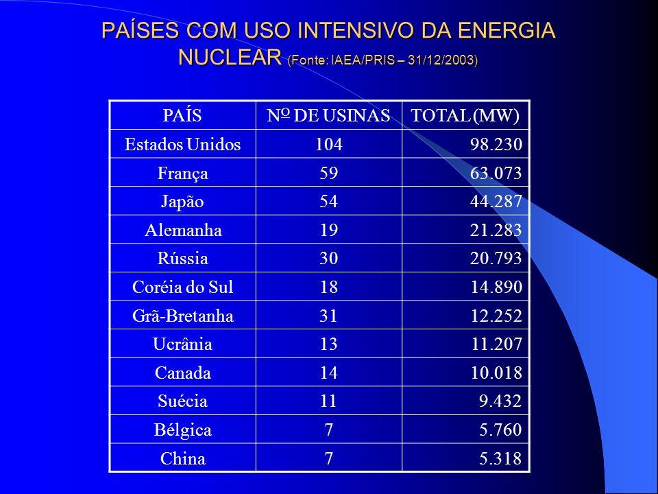 PAÍSES COM USO INTENSIVO DA ENERGIA NUCLEAR (Fonte: IAEA/PRIS – 31/12/2003)