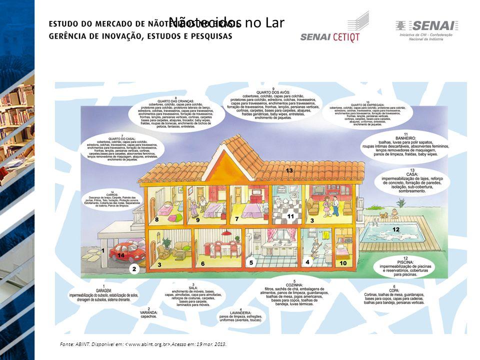Nãotecidos no Lar Fonte: ABINT. Disponível em: < www.abint.org.br>.Acesso em: 19 mar. 2013.