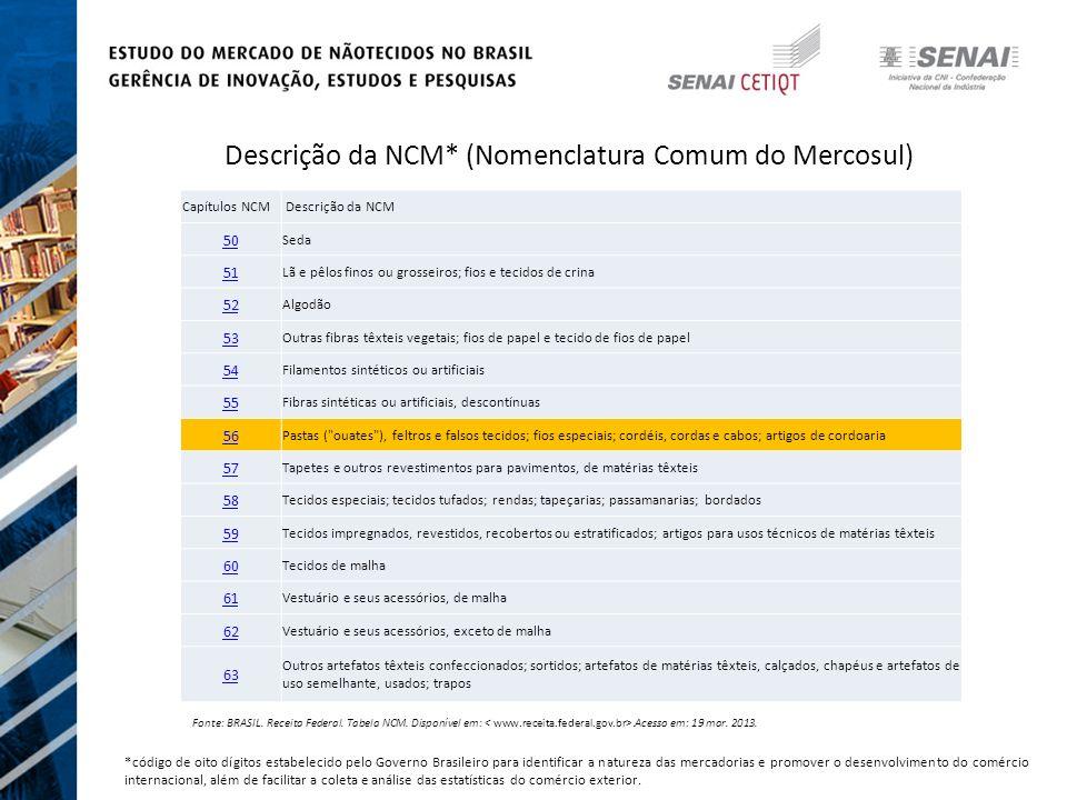 Descrição da NCM* (Nomenclatura Comum do Mercosul)