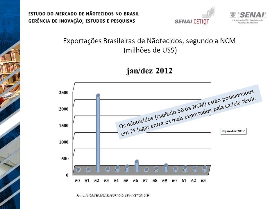 Exportações Brasileiras de Nãotecidos, segundo a NCM (milhões de US$)