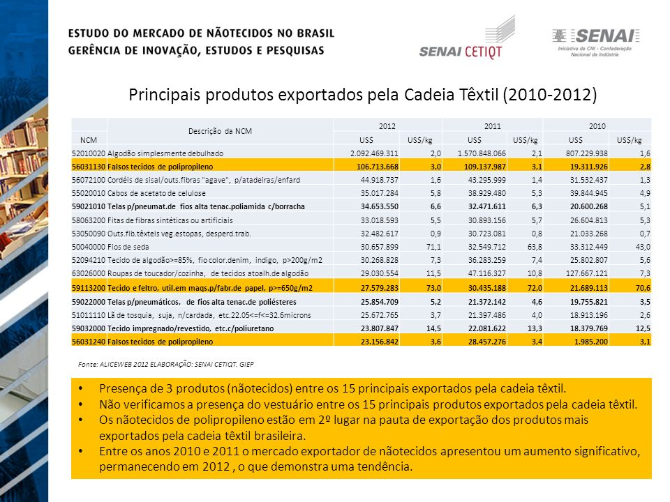 Principais produtos exportados pela Cadeia Têxtil (2010-2012)