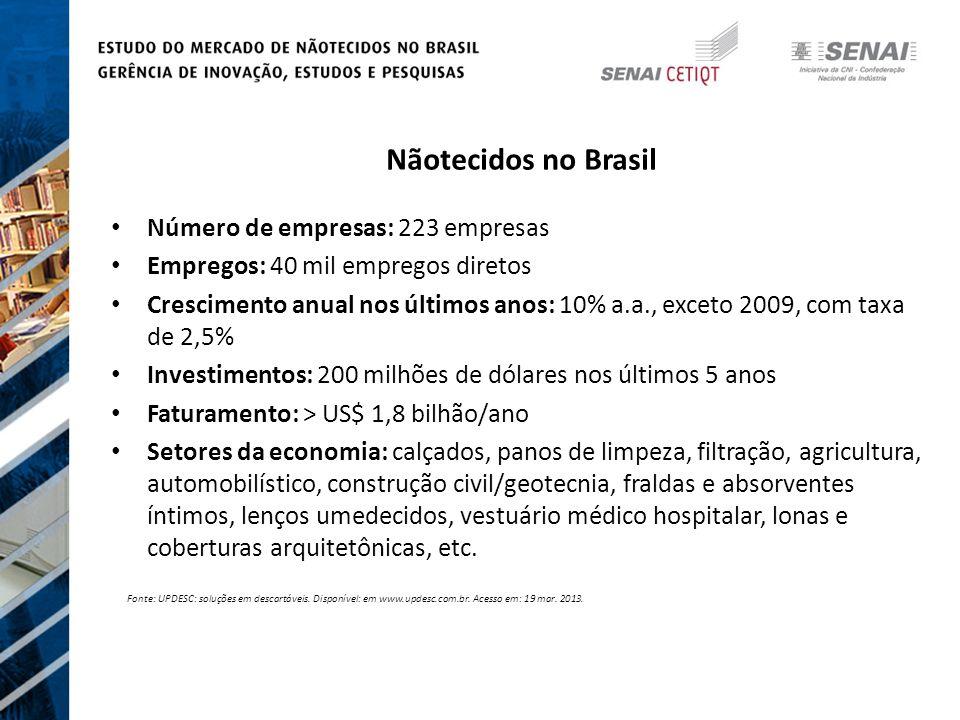 Nãotecidos no Brasil Número de empresas: 223 empresas