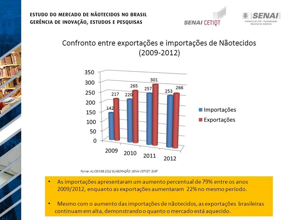 Confronto entre exportações e importações de Nãotecidos