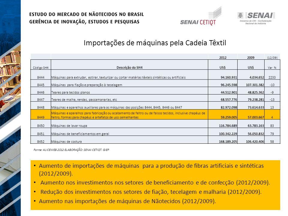 Importações de máquinas pela Cadeia Têxtil