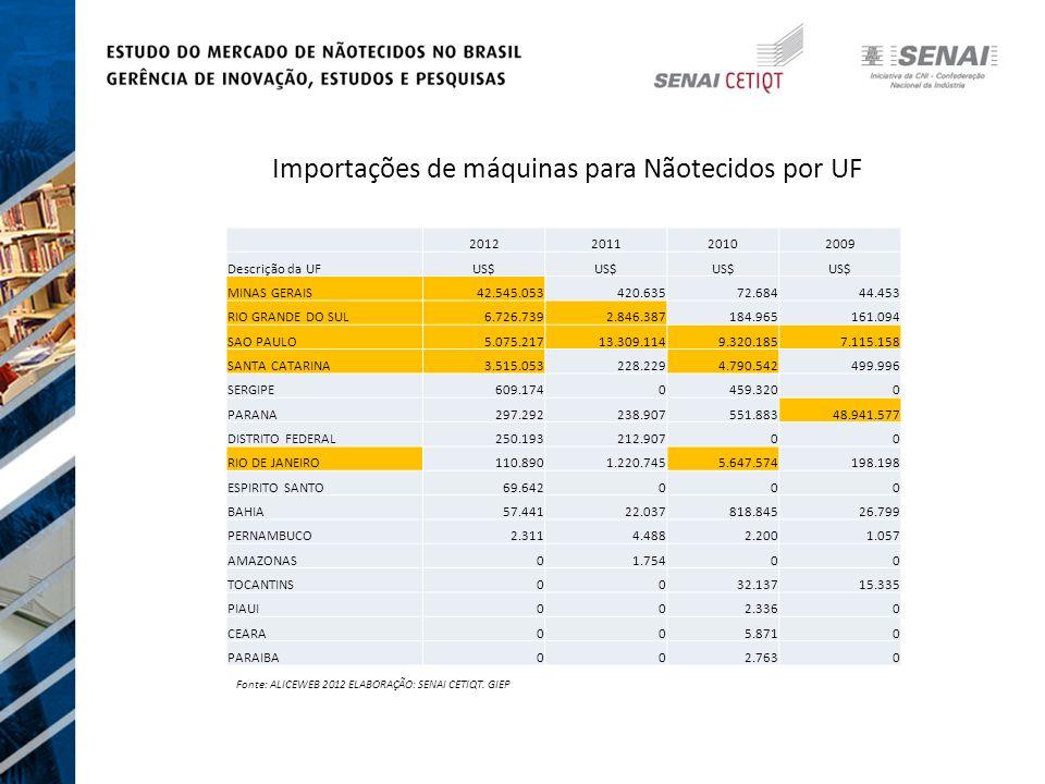 Importações de máquinas para Nãotecidos por UF